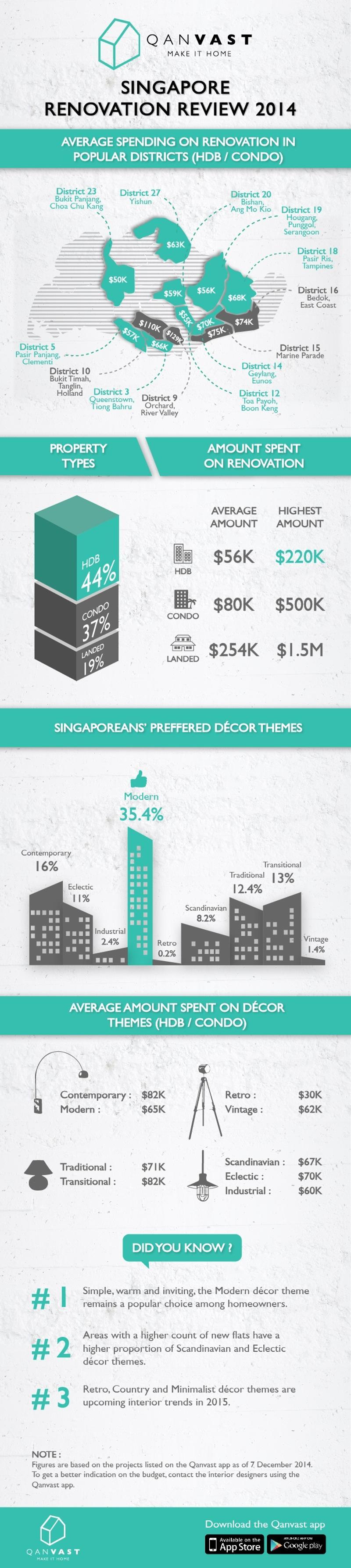 Qanvast--Singapore-Renovation-Review-2014