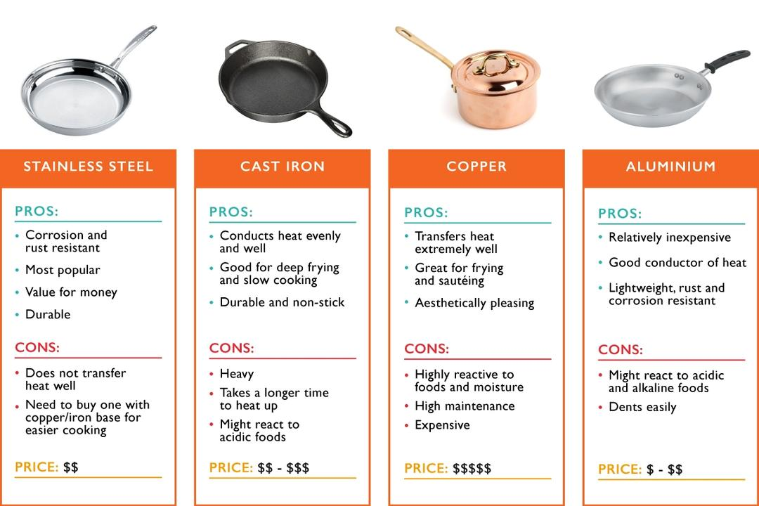 The Ultimate Homeowners' Guide To Buying Cookware
