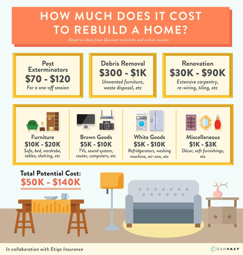Etiqa Insurance HDB Repair Costs Infographic