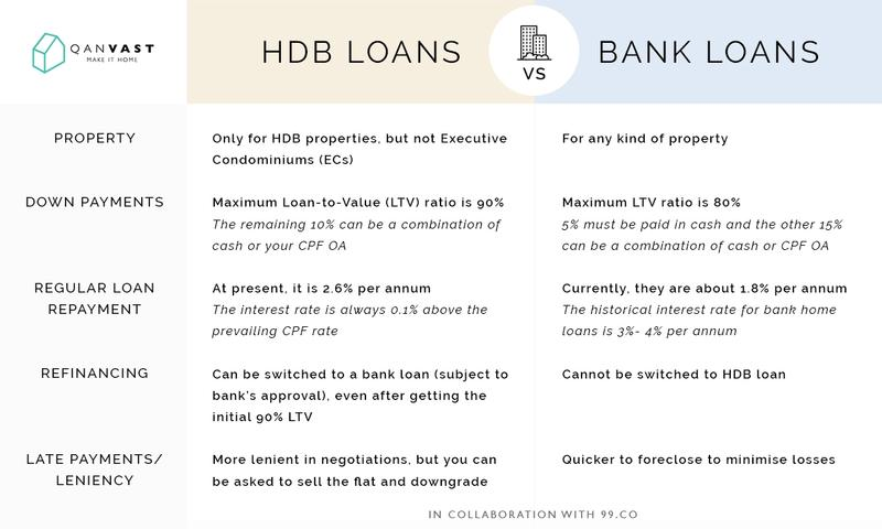 HDB or Bank Home Loan For My BTO