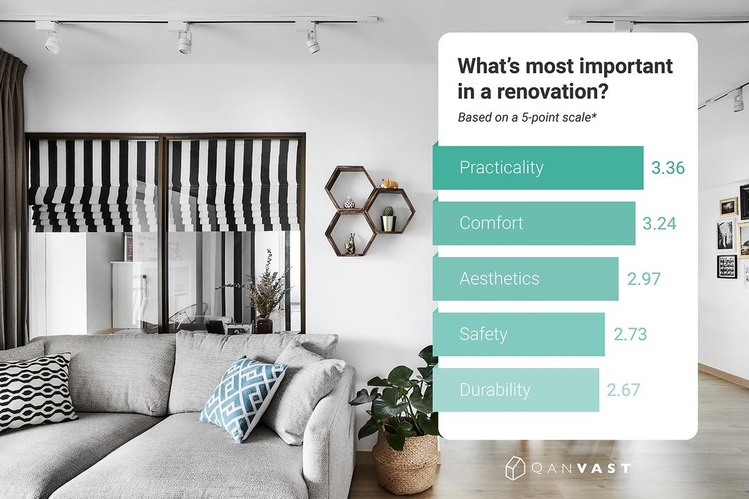 Qanvast Home Renovation Survey Results 2018