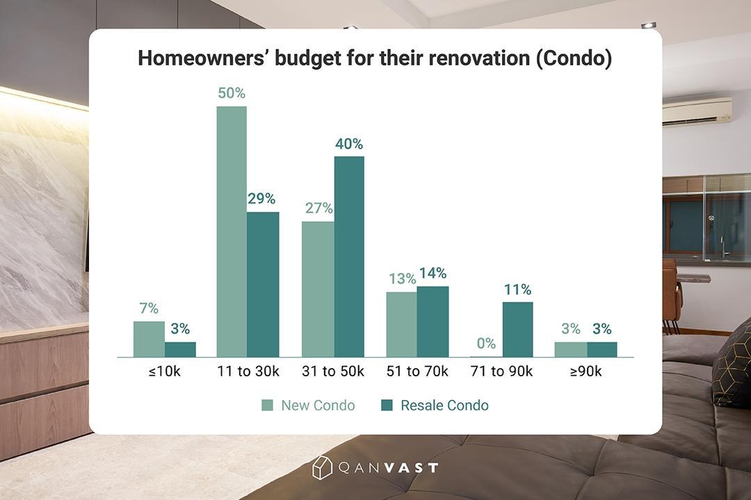 Renovation Budgeting Trends 2018 Survey