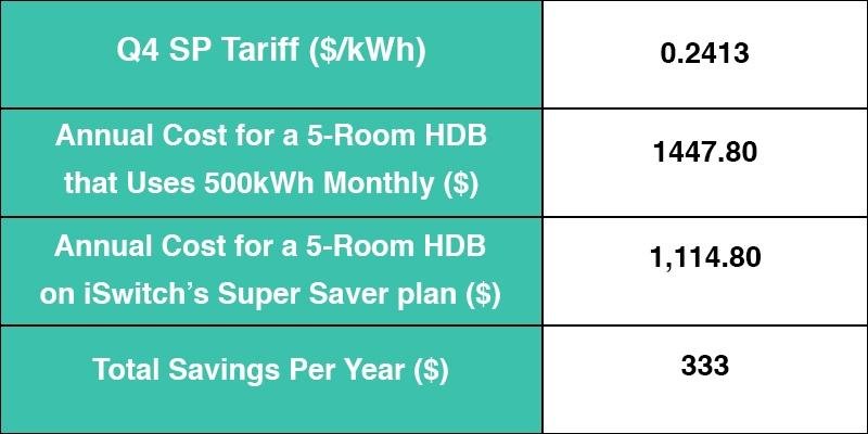 iSwitch electricity retailer Singapore Open Electricity Market
