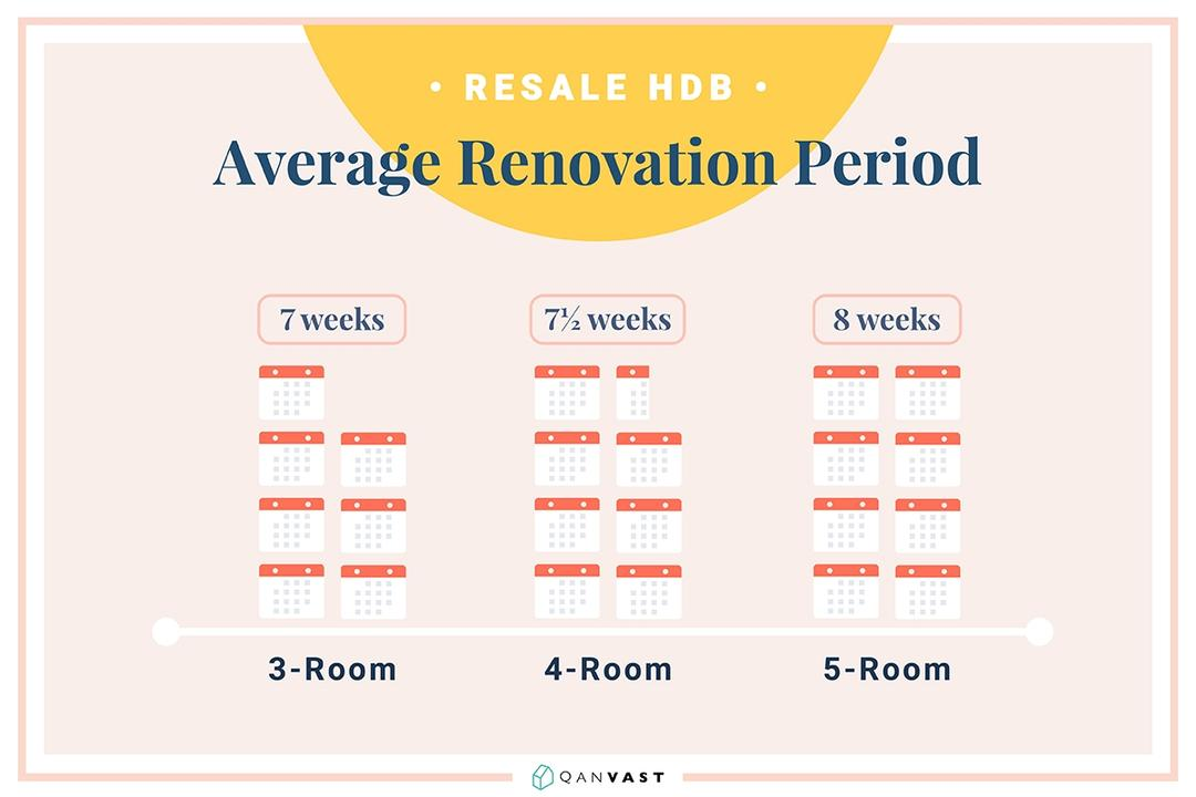 renovation costs 3-room 4-room 5-room HDB flat