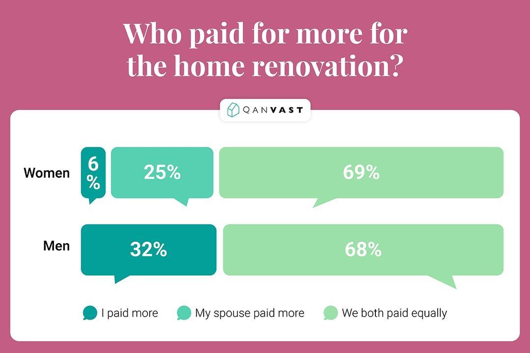 male female renovation survey 2019
