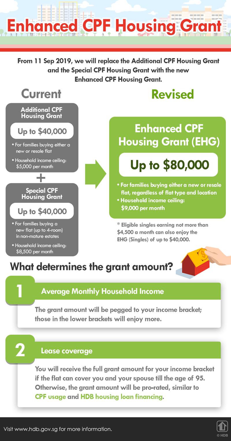 HDB Enhanced Housing Grant EHG Buying BTO Resale