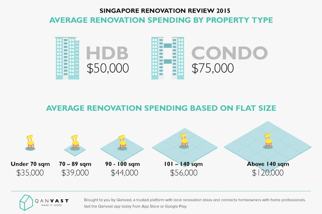 Are Singaporeans Spending More or Less On Renovation in 2015?