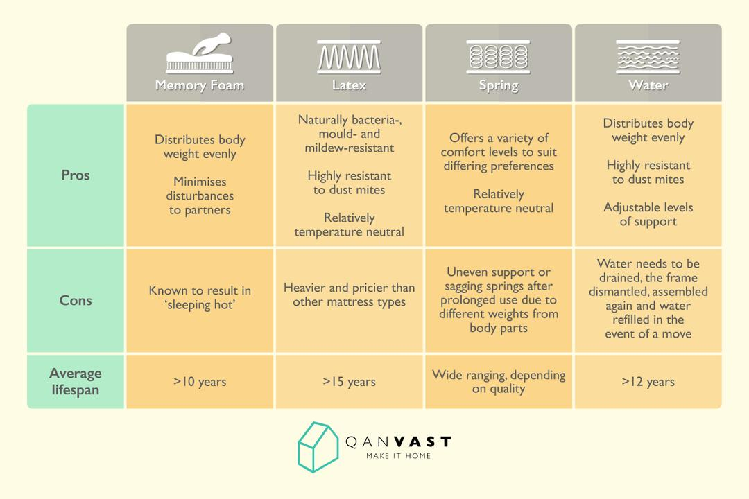 Mattress Type - How To Pick The Right One